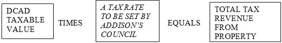 This Council Raised Your Taxes And Should Answer For It _picture Article